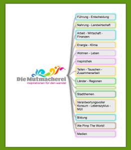 Screenshot des Mut-Maps als Einladung für zukünftige Mut-Mapper