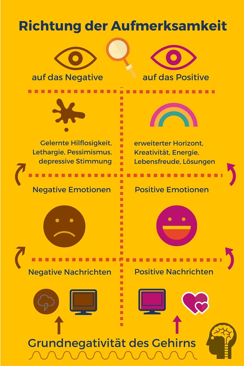 Infografik über die Richtung der Aufmerksamkeit auf Positives oder Negatives und die Folgen davon